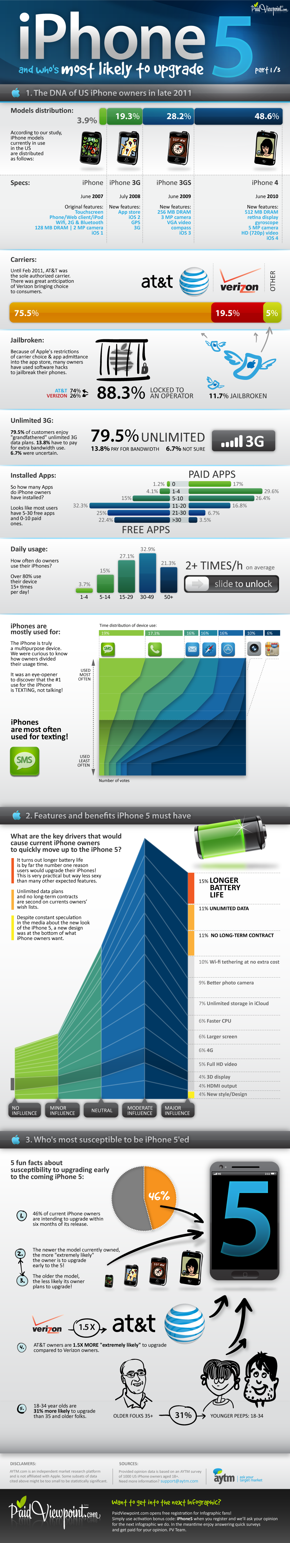 iPhone 5 INFOGRAPHIC | PaidViewpoint.com