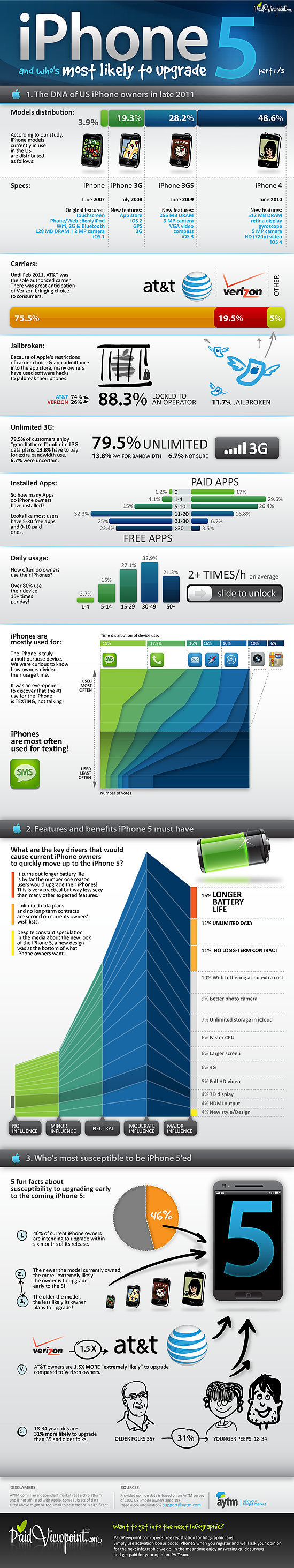 Infographic - iPhone 5
